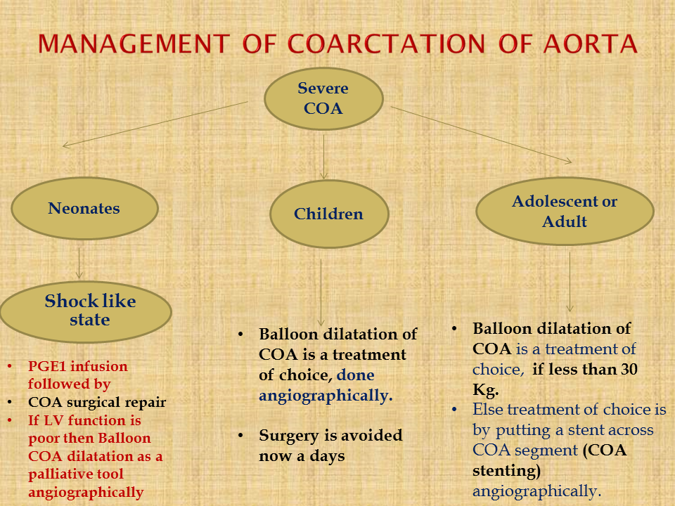 COARCTATION MANAGEMENT